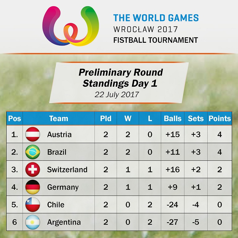 TWG_Standings_Day1