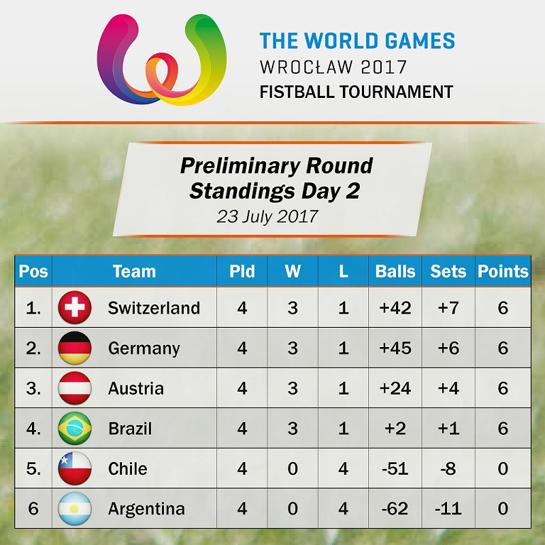TWG_Standings_Day2